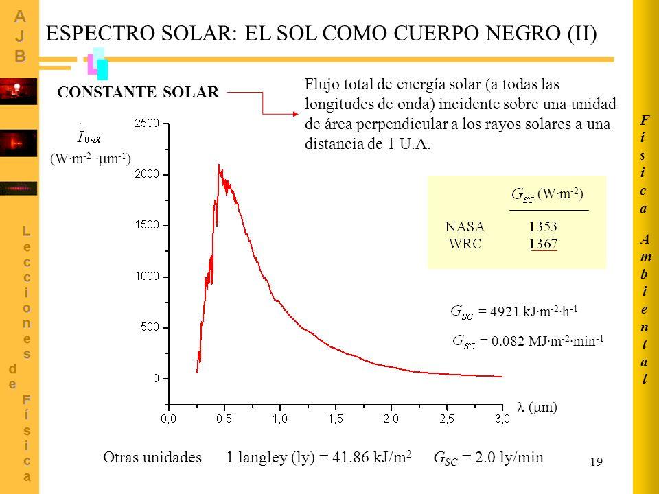 ESPECTRO SOLAR: EL SOL COMO CUERPO NEGRO (II)
