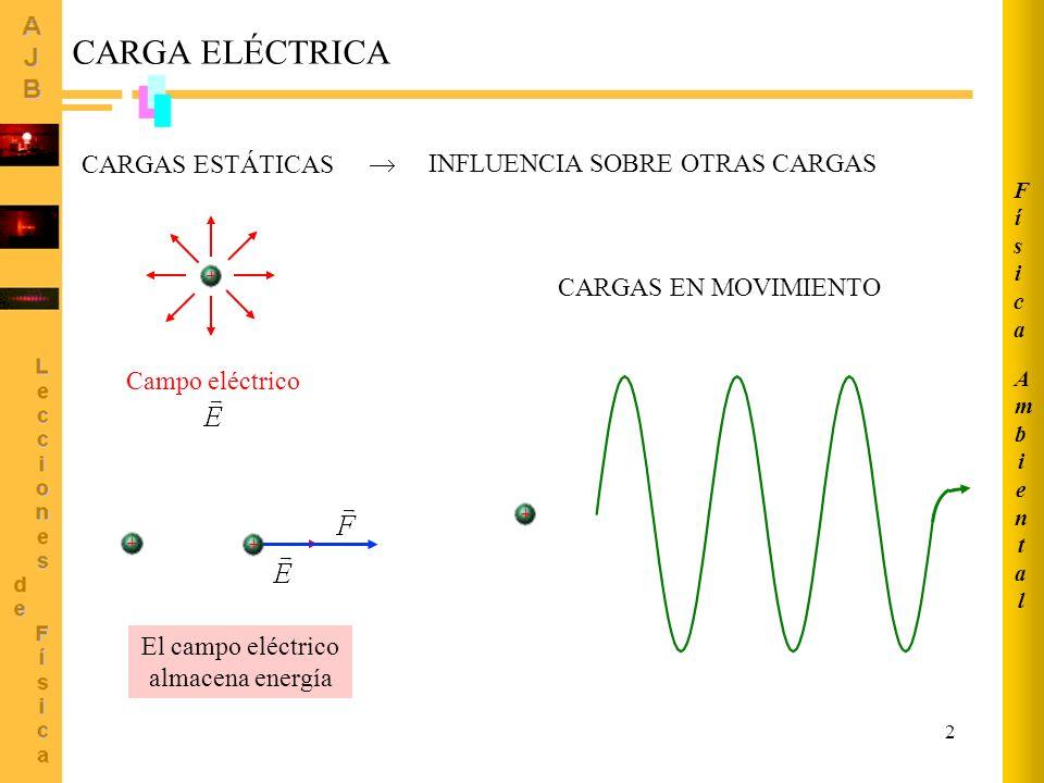 El campo eléctrico almacena energía