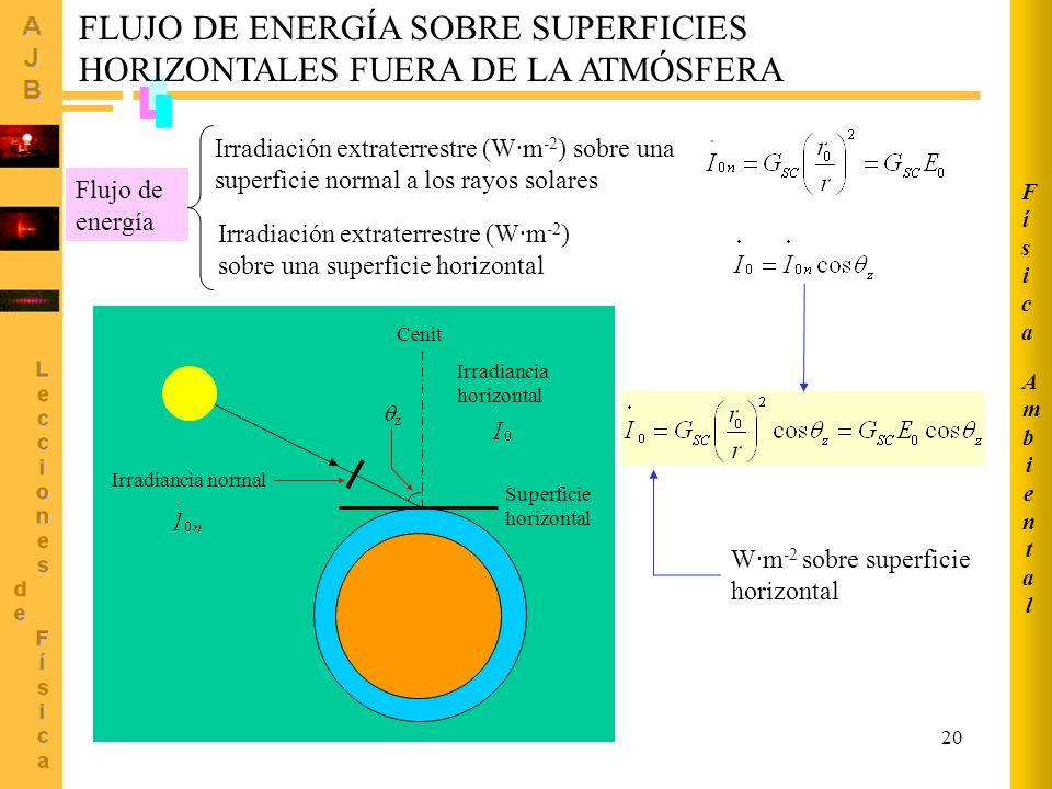 FLUJO DE ENERGÍA SOBRE SUPERFICIES HORIZONTALES FUERA DE LA ATMÓSFERA