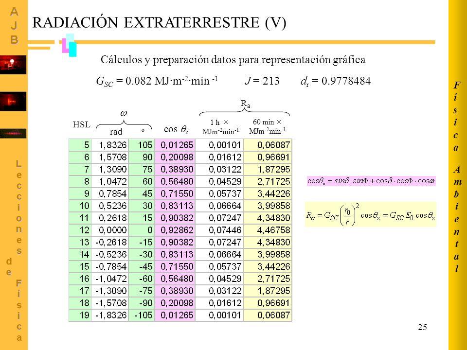 RADIACIÓN EXTRATERRESTRE (V)