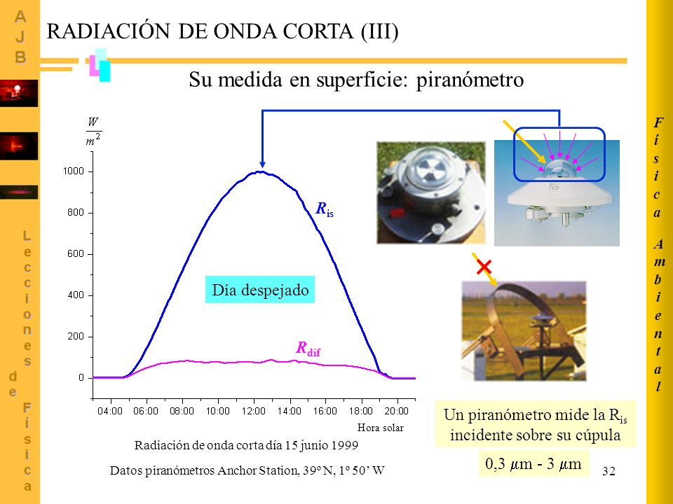 Un piranómetro mide la Ris incidente sobre su cúpula