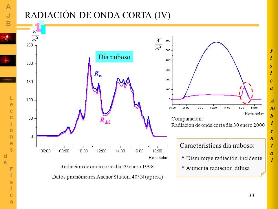 RADIACIÓN DE ONDA CORTA (IV)