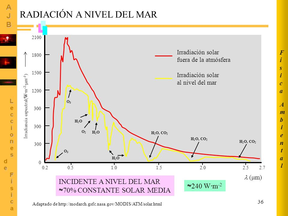 Irradiancia espectral(W·m-2·m-1)