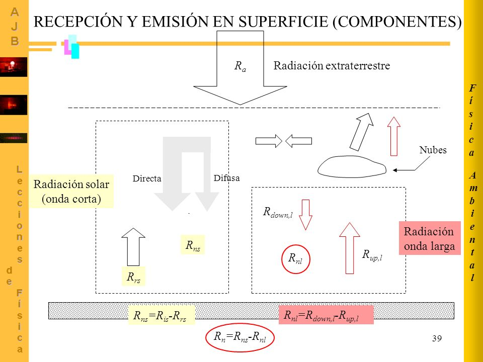 RECEPCIÓN Y EMISIÓN EN SUPERFICIE (COMPONENTES)