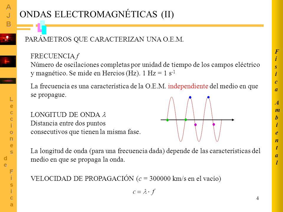 ONDAS ELECTROMAGNÉTICAS (II)