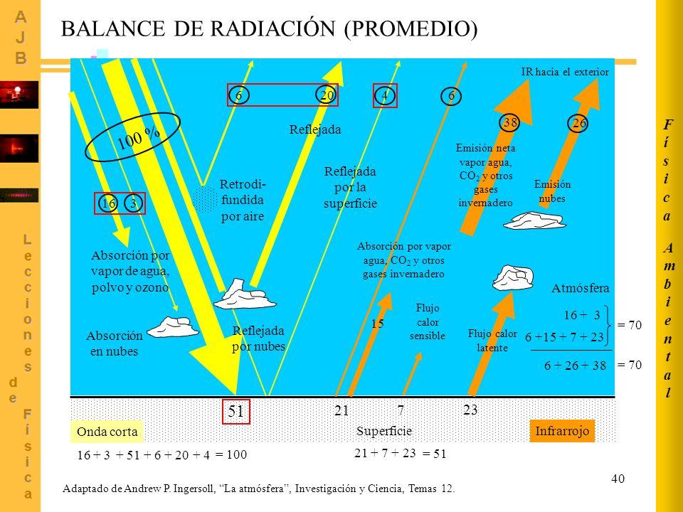 BALANCE DE RADIACIÓN (PROMEDIO)