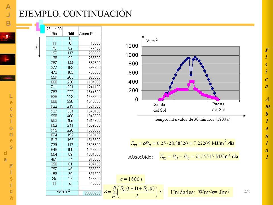 EJEMPLO. CONTINUACIÓN i Física Ambiental Unidades: Wm-2s= Jm-2