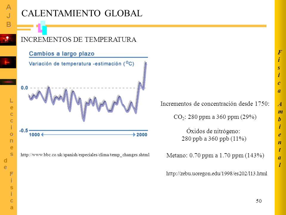 Incrementos de concentración desde 1750: