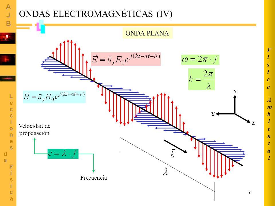 ONDAS ELECTROMAGNÉTICAS (IV)