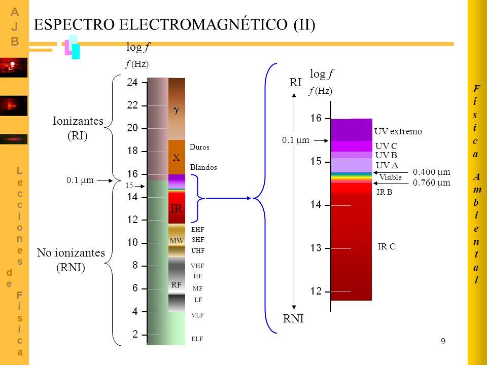 ESPECTRO ELECTROMAGNÉTICO (II)