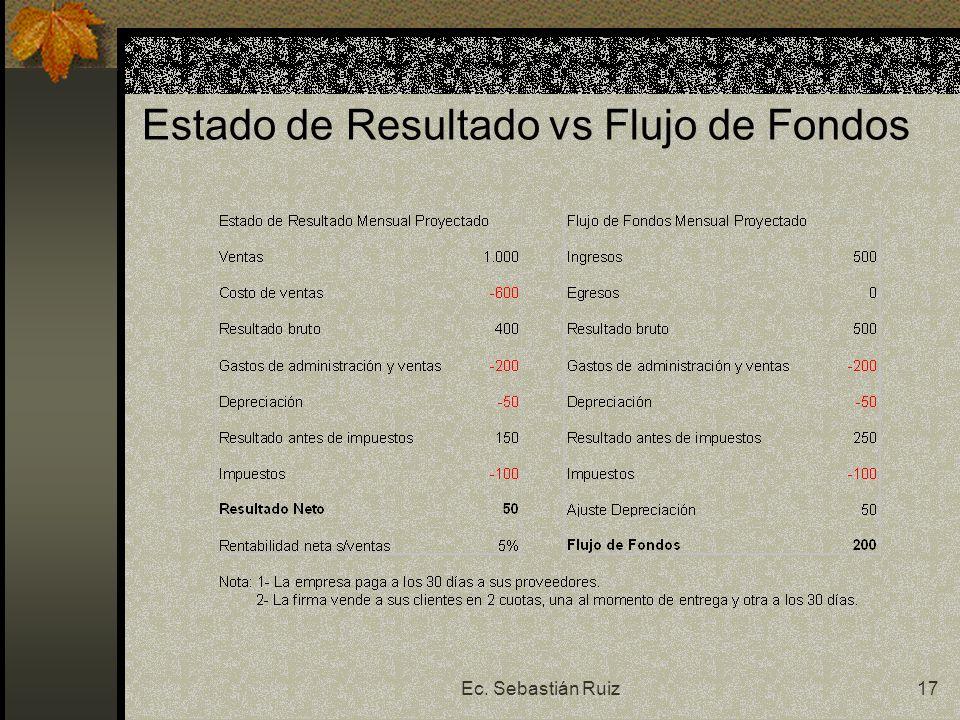 Estado de Resultado vs Flujo de Fondos