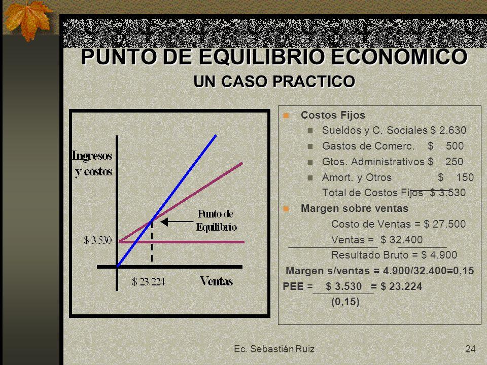 PUNTO DE EQUILIBRIO ECONOMICO UN CASO PRACTICO