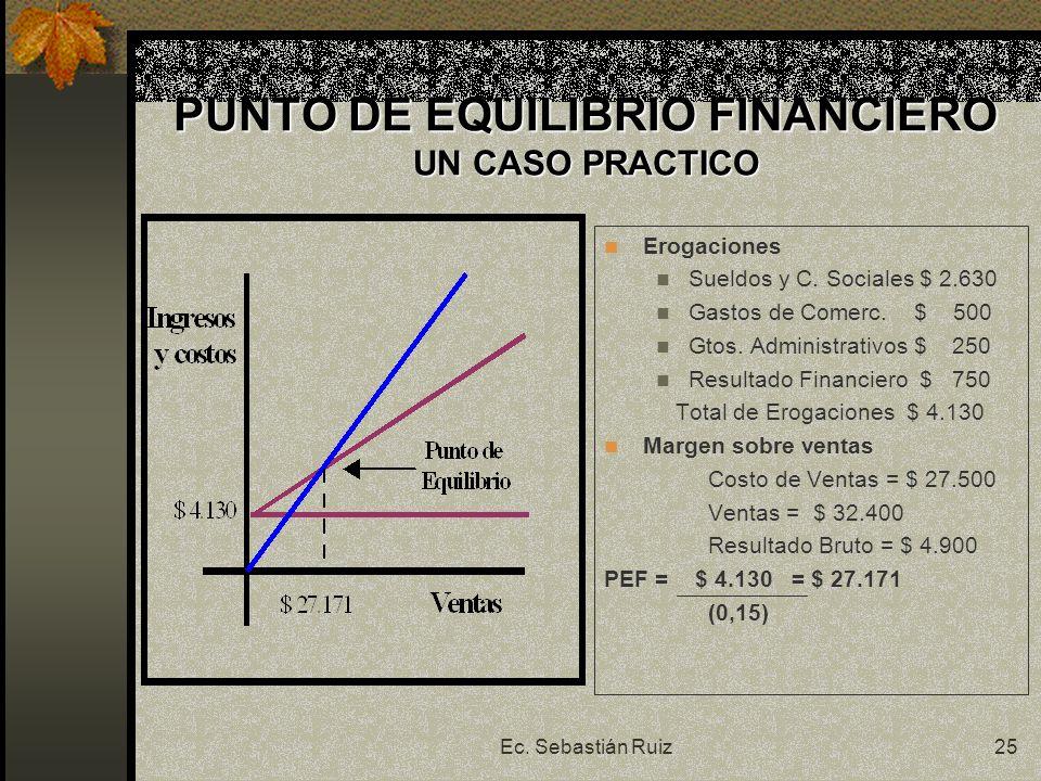 PUNTO DE EQUILIBRIO FINANCIERO UN CASO PRACTICO