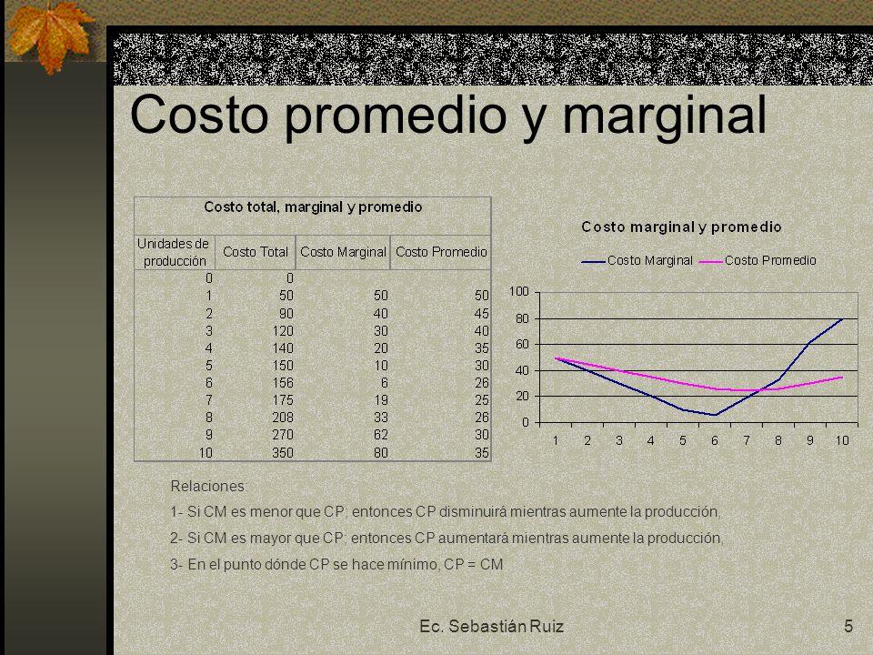 Costo promedio y marginal