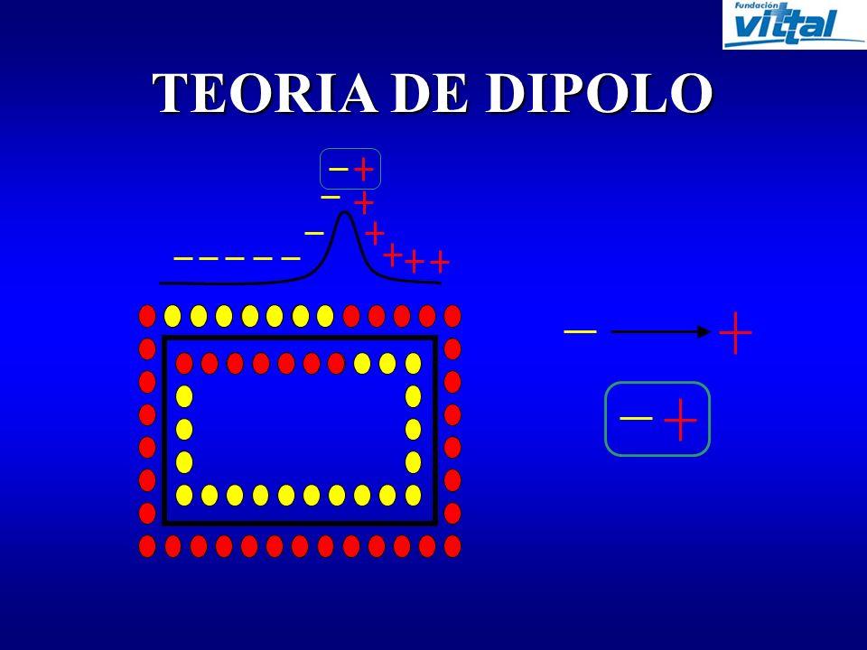 TEORIA DE DIPOLO