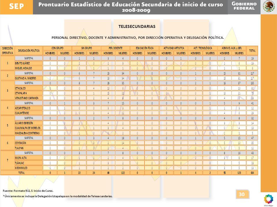 TELESECUNDARIAS PERSONAL DIRECTIVO, DOCENTE Y ADMINISTRATIVO, POR DIRECCIÓN OPERATIVA Y DELEGACIÓN POLÍTICA.