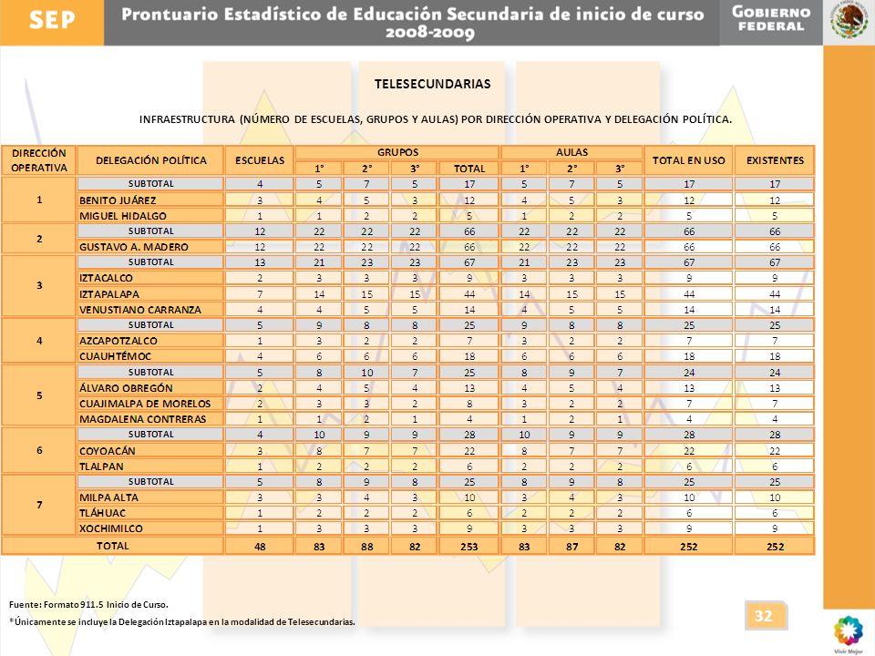 TELESECUNDARIAS INFRAESTRUCTURA (NÚMERO DE ESCUELAS, GRUPOS Y AULAS) POR DIRECCIÓN OPERATIVA Y DELEGACIÓN POLÍTICA.