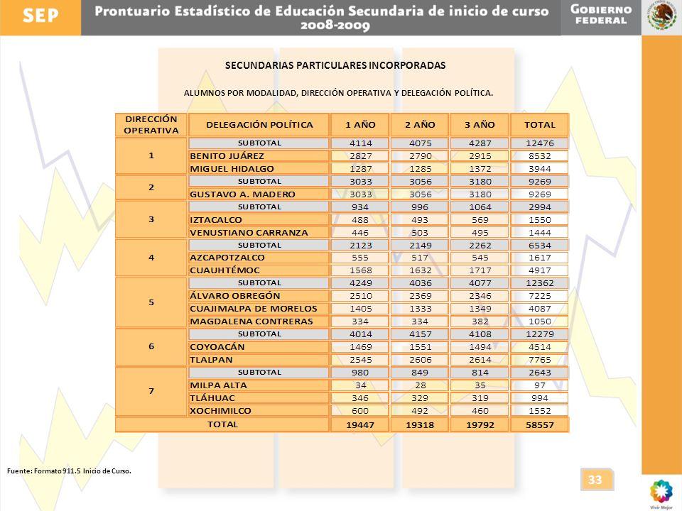 33 SECUNDARIAS PARTICULARES INCORPORADAS