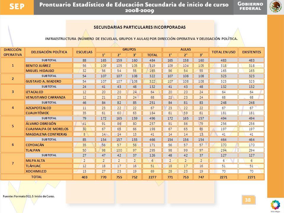 SECUNDARIAS PARTICULARES INCORPORADAS