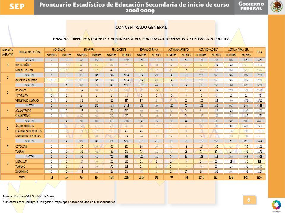 CONCENTRADO GENERAL PERSONAL DIRECTIVO, DOCENTE Y ADMINISTRATIVO, POR DIRECCIÓN OPERATIVA Y DELEGACIÓN POLÍTICA.