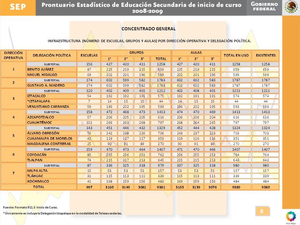 CONCENTRADO GENERAL INFRAESTRUCTURA (NÚMERO DE ESCUELAS, GRUPOS Y AULAS) POR DIRECCIÓN OPERATIVA Y DELEGACIÓN POLÍTICA.