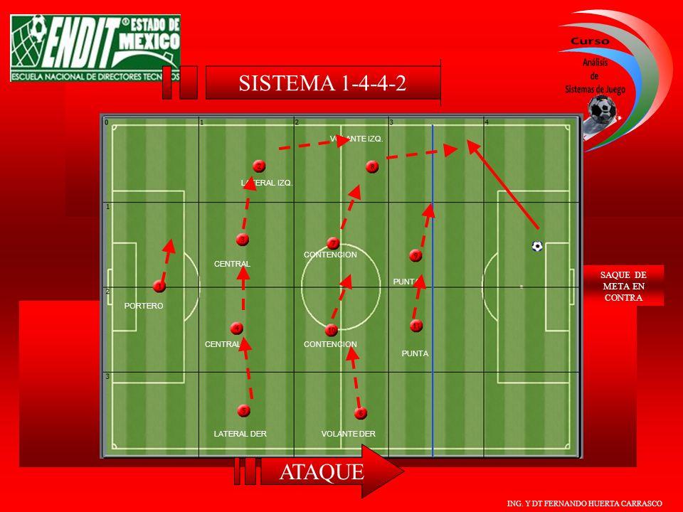 SISTEMA 1-4-4-2 ATAQUE SAQUE DE META EN CONTRA VOLANTE IZQ.