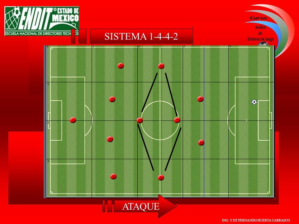 SISTEMA 1-4-4-2 ATAQUE