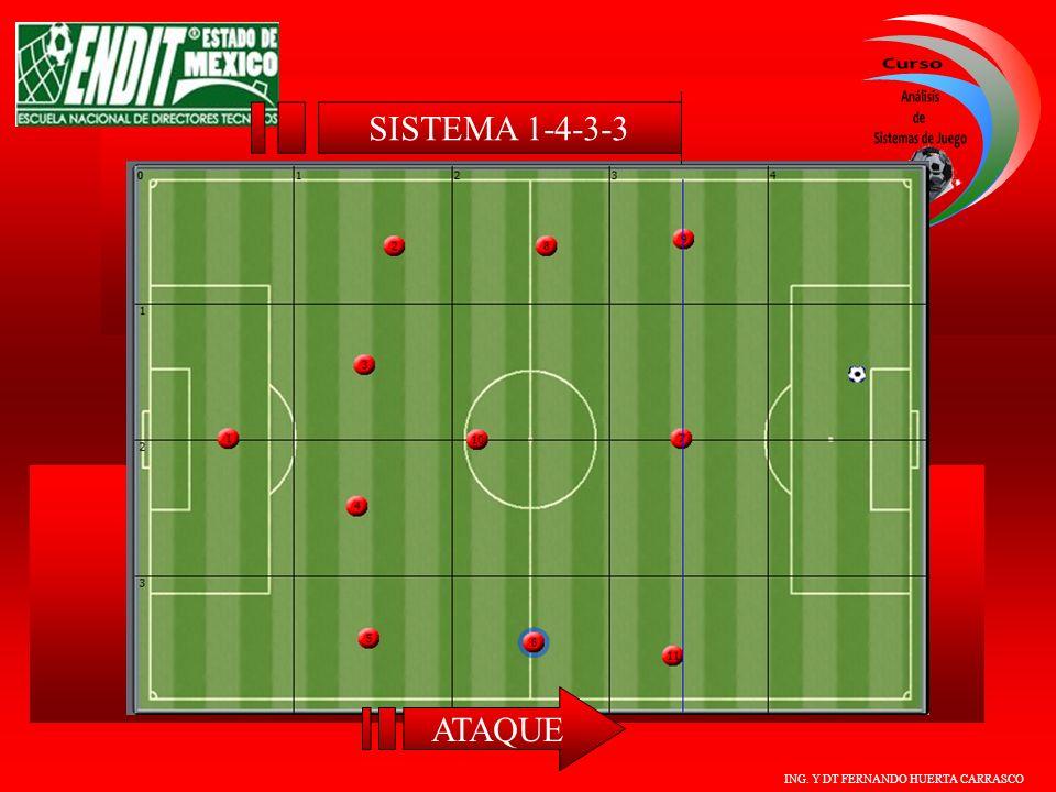SISTEMA 1-4-3-3 ATAQUE