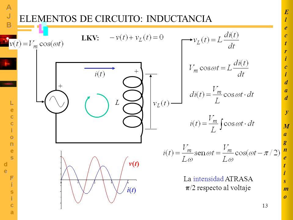 La intensidad ATRASA /2 respecto al voltaje