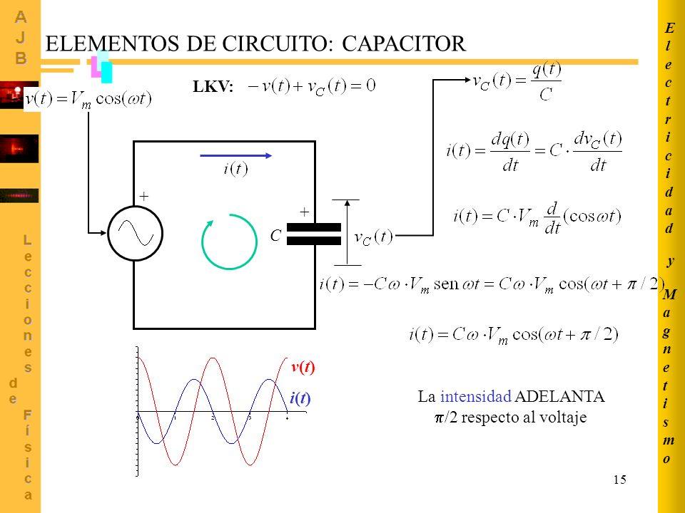 La intensidad ADELANTA /2 respecto al voltaje