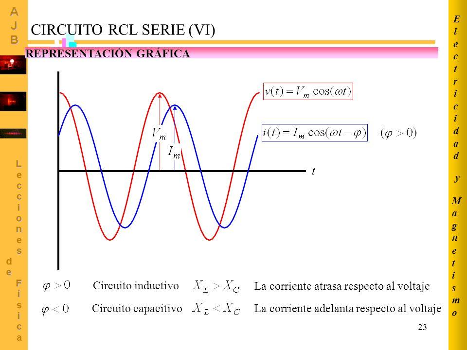 CIRCUITO RCL SERIE (VI)