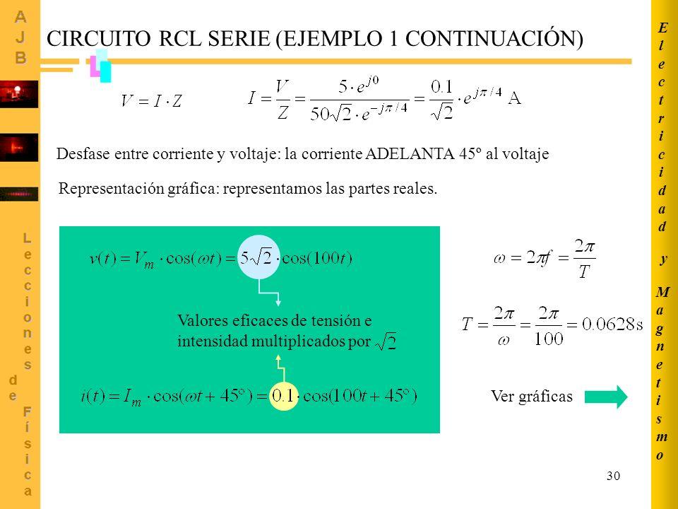 CIRCUITO RCL SERIE (EJEMPLO 1 CONTINUACIÓN)