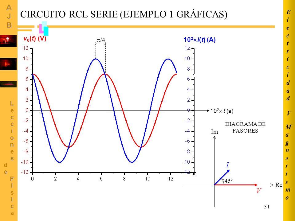 CIRCUITO RCL SERIE (EJEMPLO 1 GRÁFICAS)