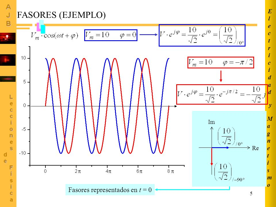 FASORES (EJEMPLO) Fasores representados en t = 0 Electricidad y