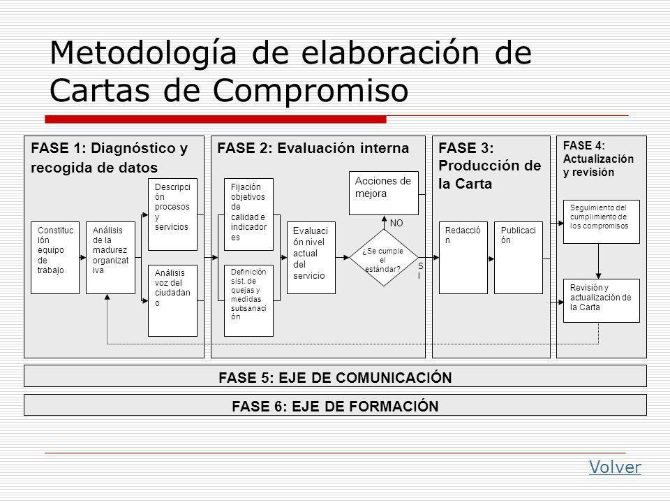 Metodología de elaboración de Cartas de Compromiso