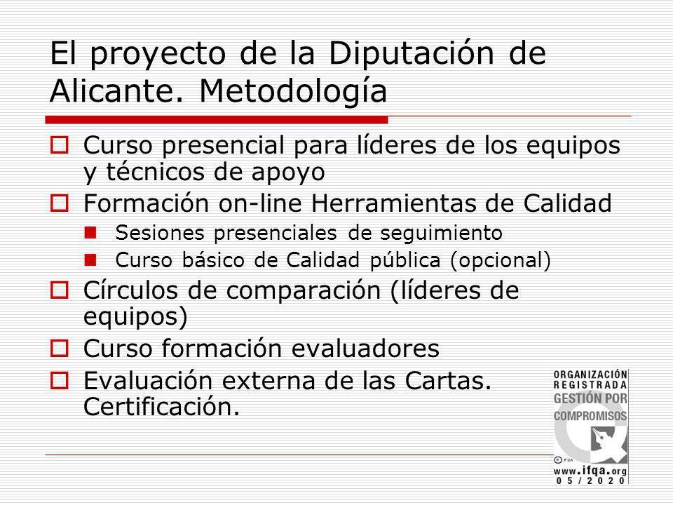 El proyecto de la Diputación de Alicante. Metodología