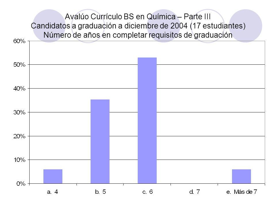 Avalúo Currículo BS en Química – Parte III Candidatos a graduación a diciembre de 2004 (17 estudiantes) Número de años en completar requisitos de graduación