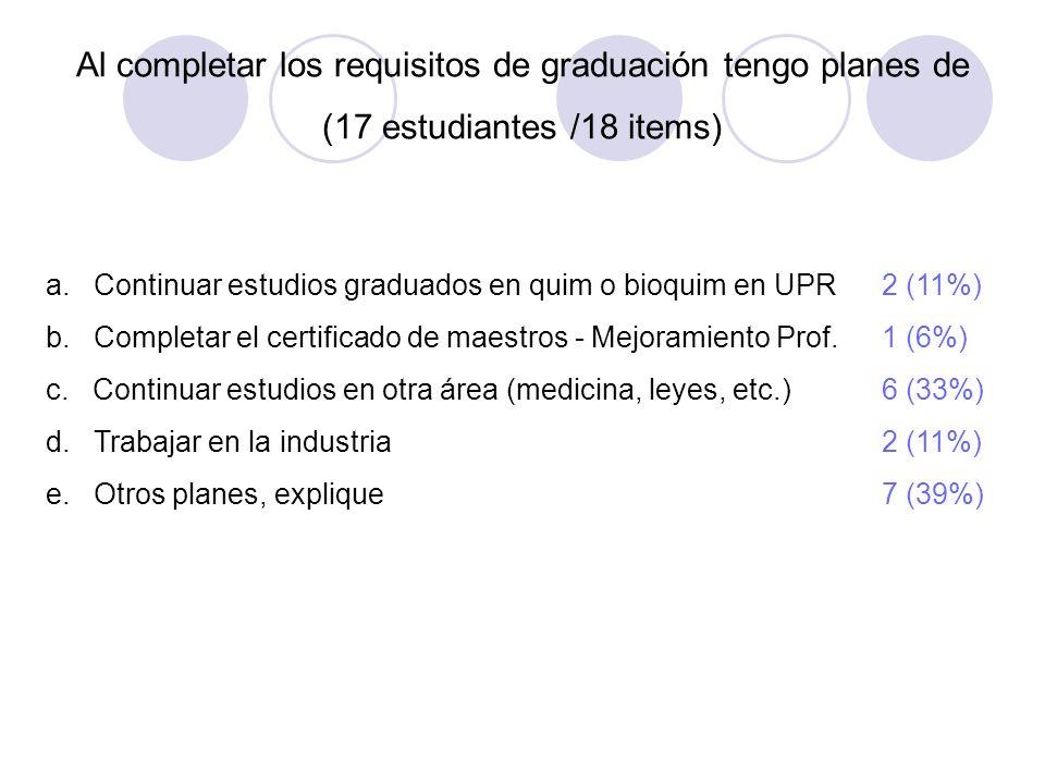 Al completar los requisitos de graduación tengo planes de (17 estudiantes /18 items)