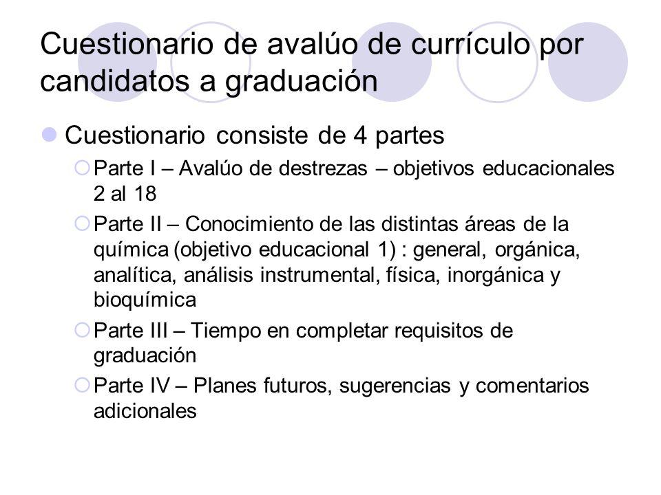 Cuestionario de avalúo de currículo por candidatos a graduación