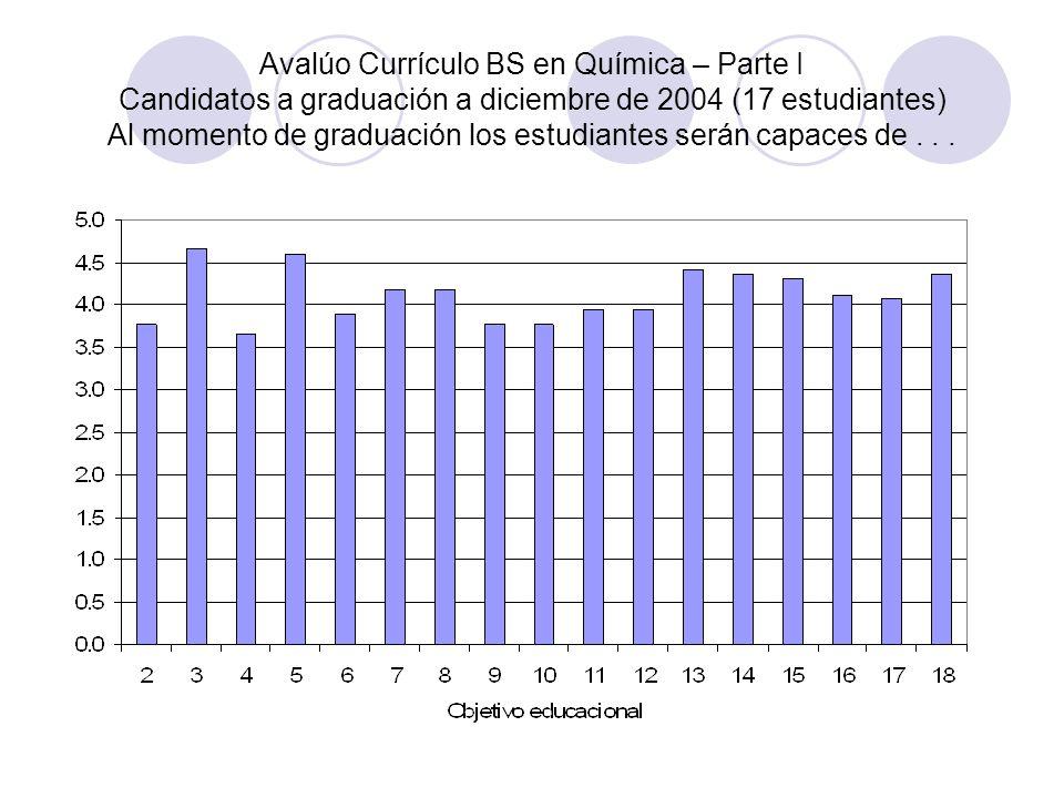 Avalúo Currículo BS en Química – Parte I Candidatos a graduación a diciembre de 2004 (17 estudiantes) Al momento de graduación los estudiantes serán capaces de .