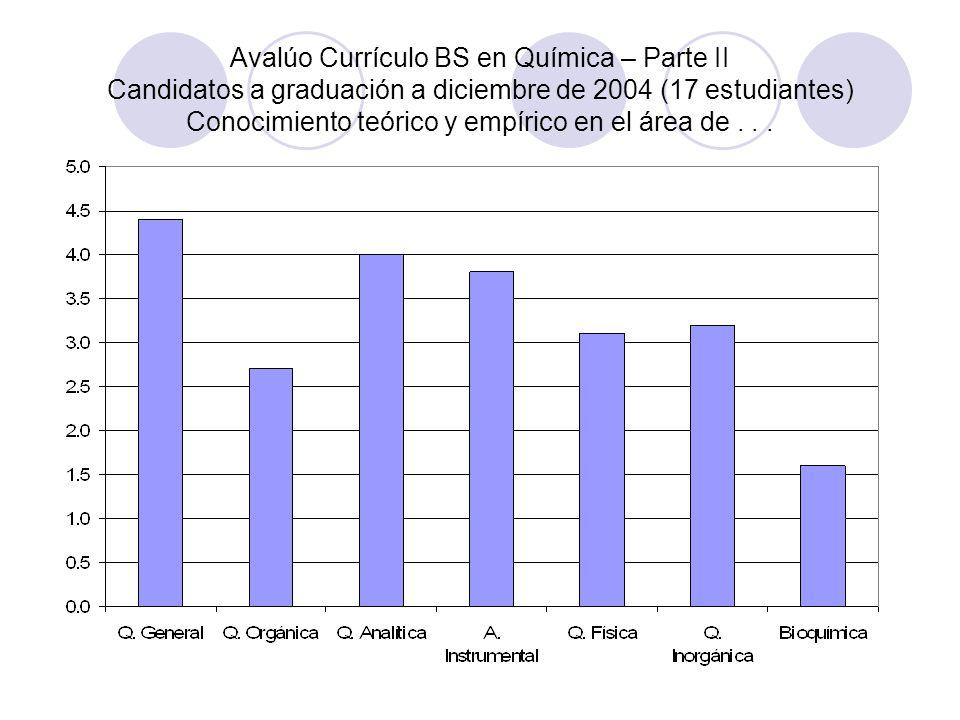 Avalúo Currículo BS en Química – Parte II Candidatos a graduación a diciembre de 2004 (17 estudiantes) Conocimiento teórico y empírico en el área de .