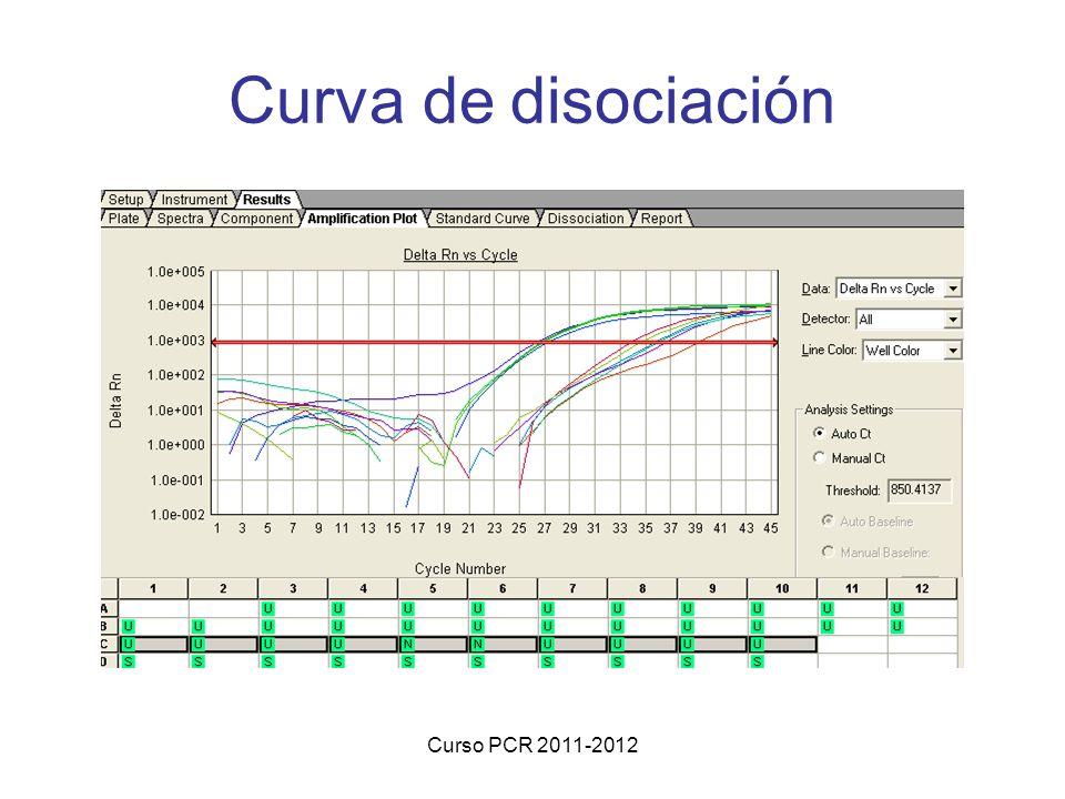 Curva de disociación Curso PCR 2011-2012