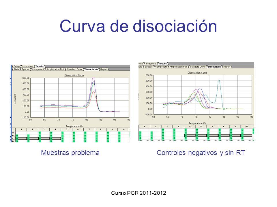 Curva de disociación Muestras problema Controles negativos y sin RT