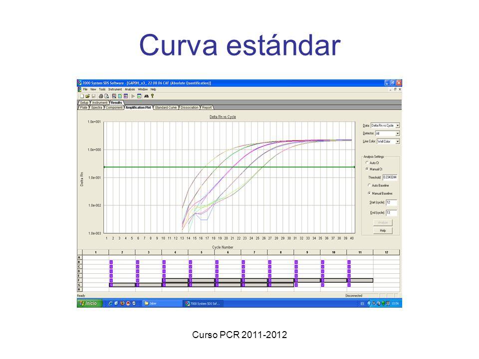 Curva estándar Curso PCR 2011-2012
