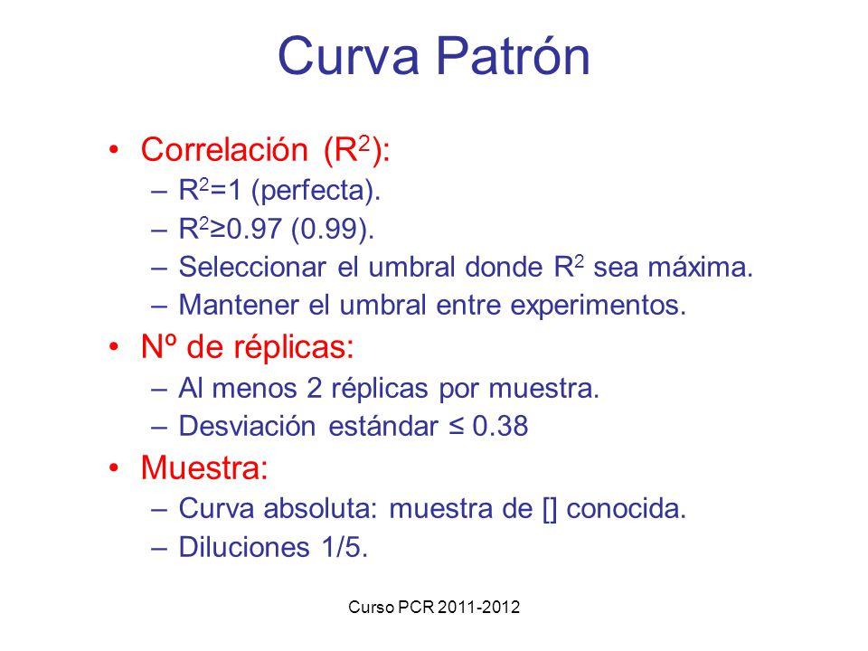 Curva Patrón Correlación (R2): Nº de réplicas: Muestra: