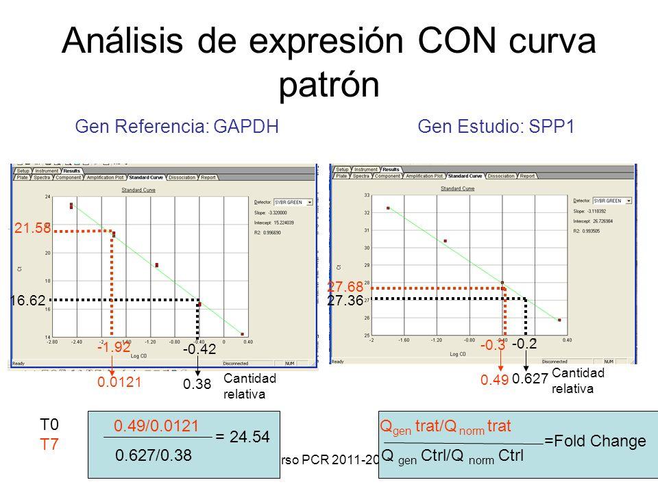 Análisis de expresión CON curva patrón