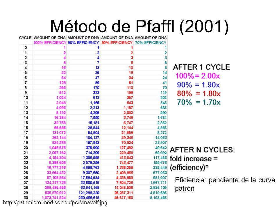 Método de Pfaffl (2001) Eficiencia: pendiente de la curva patrón