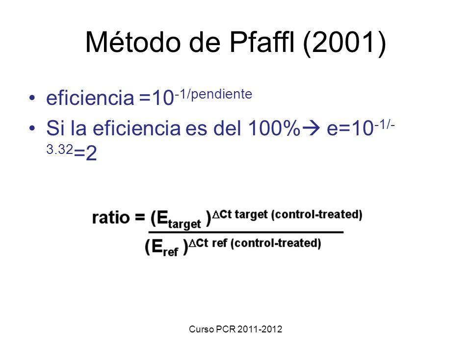 Método de Pfaffl (2001) eficiencia =10-1/pendiente