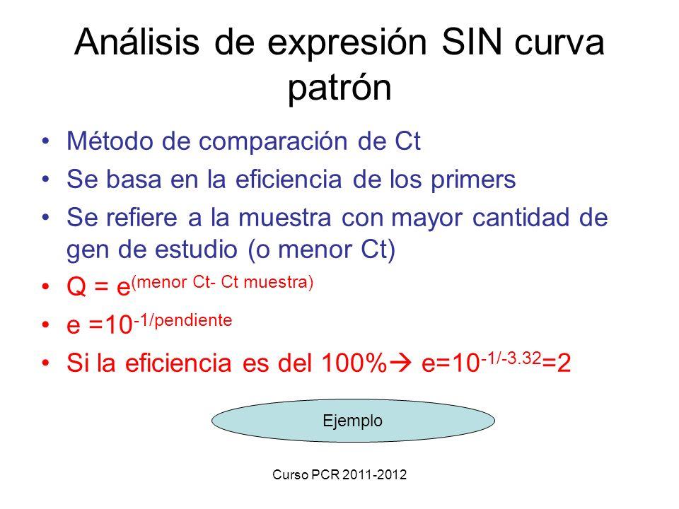 Análisis de expresión SIN curva patrón