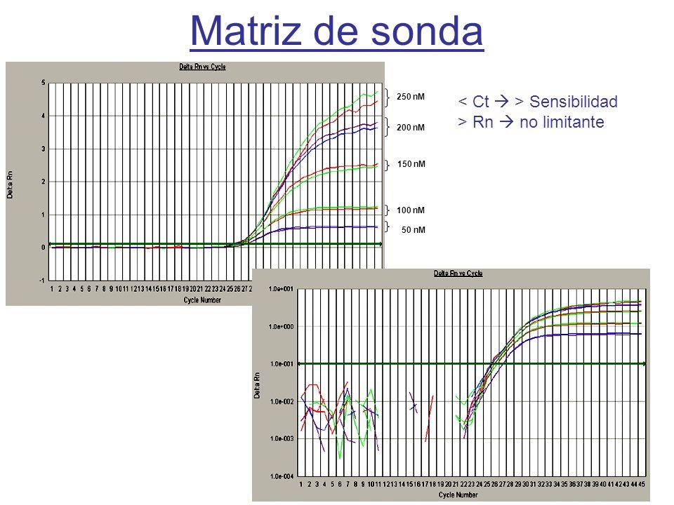 Matriz de sonda < Ct  > Sensibilidad > Rn  no limitante